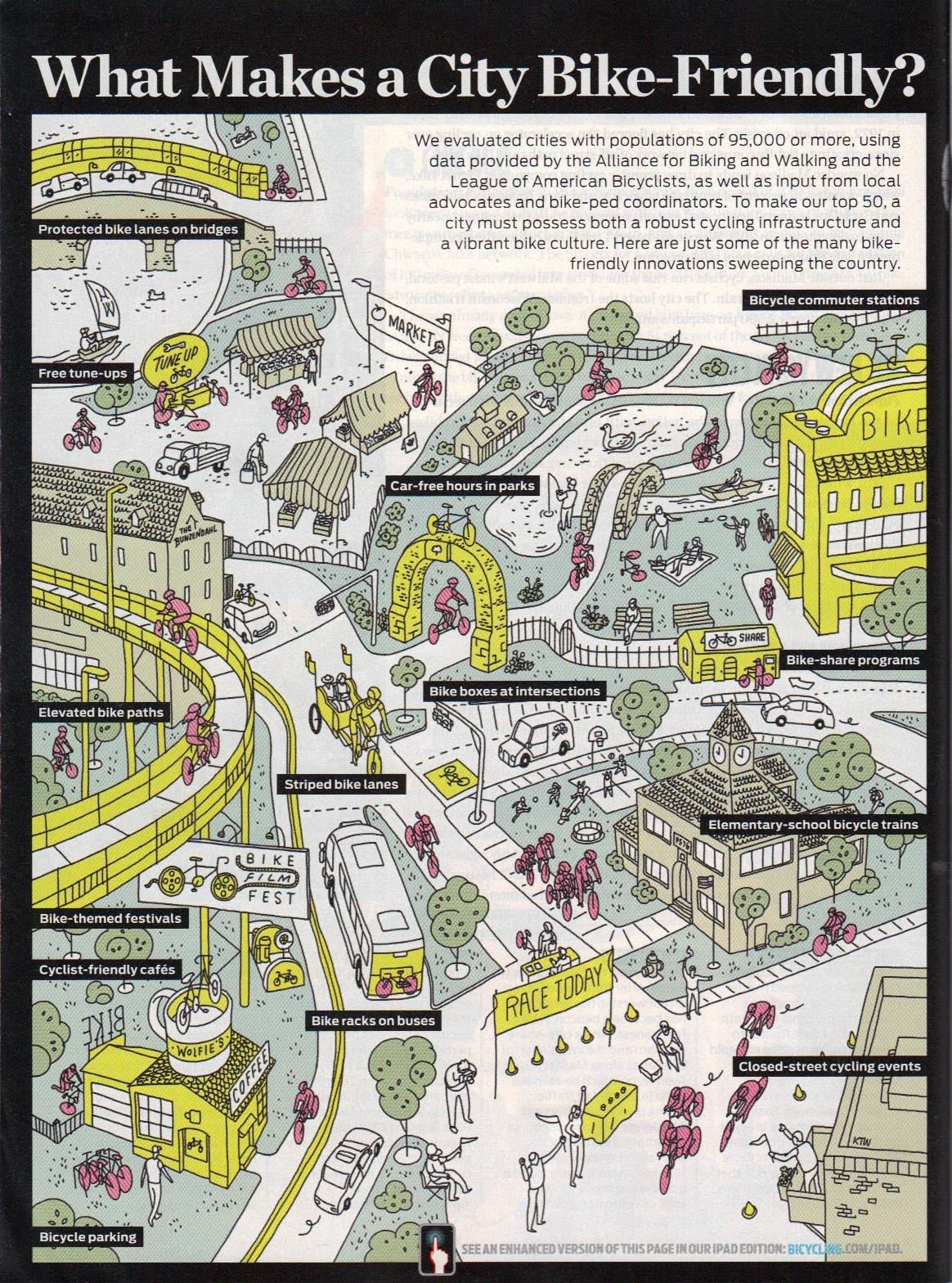 What Makes A Bike Friendly City?